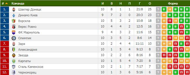 10-й тур чемпіонату України з футболу: результати, звіти, таблиця