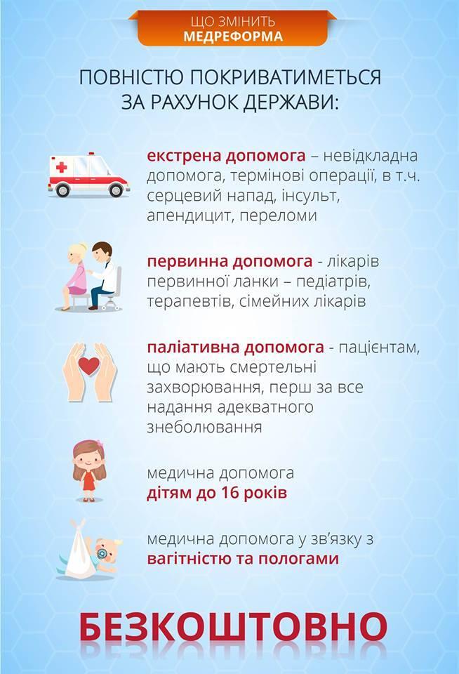 Медреформа в Украине: составлен список бесплатных услуг врачей