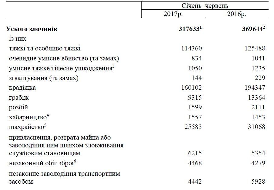 Преступность в Украине: опубликованы жуткие данные за 2017 год