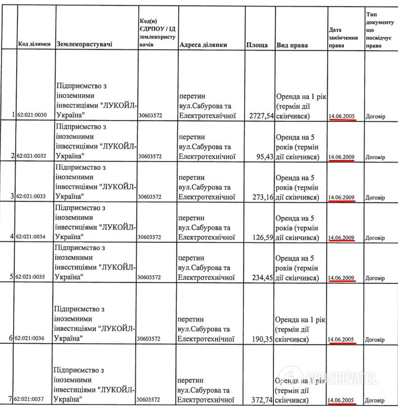 """Департамент земельних ресурсів КМДА про закінчення терміну оренди ділянок """"АМІК-Україна"""""""