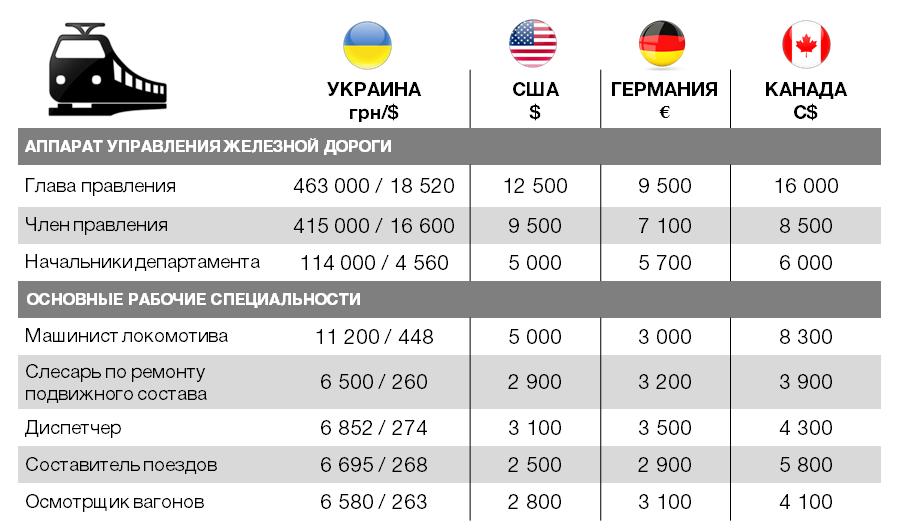 """""""Укрзализныця"""" не будет повышать ж/д тарифы для бизнеса в 2018 году, - СМИ - Цензор.НЕТ 9258"""