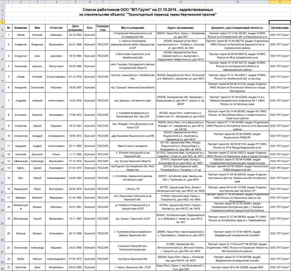 """Строительство Керченского моста: сотни россиян загремели в """"Чистилище"""""""