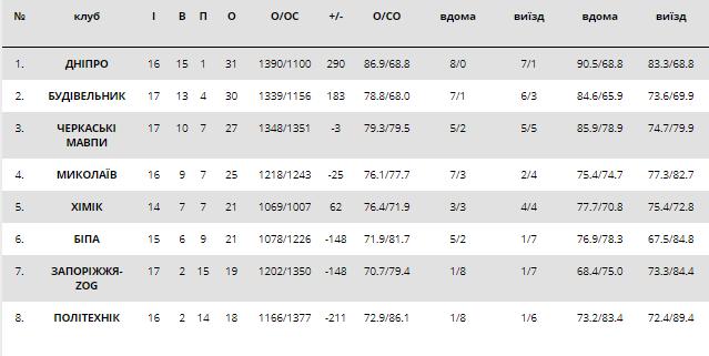 Фиаско чемпиона: результаты Суперлиги Пари-Матч 13 января