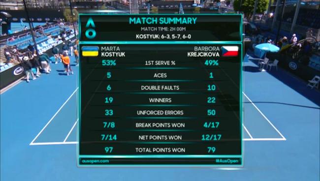 15-річна киянка виграла фінал і встановила рекорд Australian Open