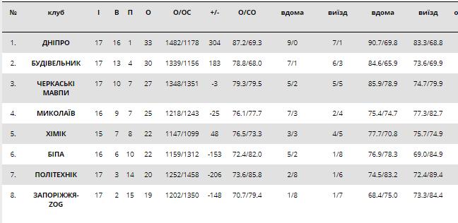 Осечка чемпиона и успех лидера: итоги недели в Суперлиге Пари-матч