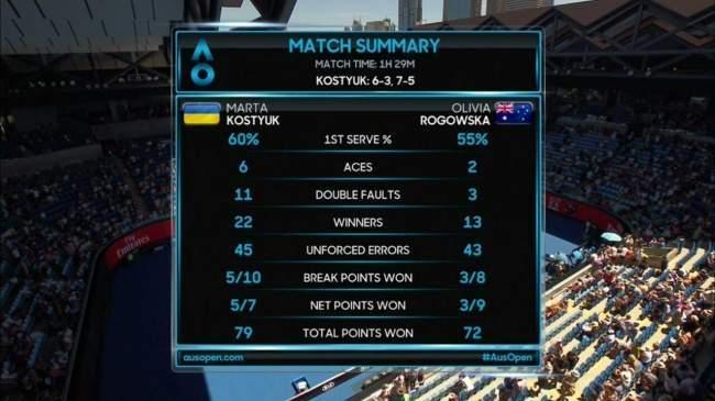 Виклик Світоліній: 15-річна українка виграла п'ятий матч поспіль на Australian Open