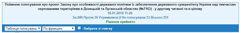 """Визнати Росію агресором: хто з нардепів голосував """"проти"""""""