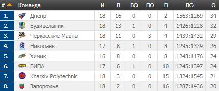 Феерия вице-чемпиона и триллер в Одессе: результаты Суперлиги Пари-Матч 19 января