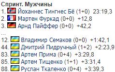 Рекорд України: результати чоловічого спринту на 6-му етапі КМ з біатлону