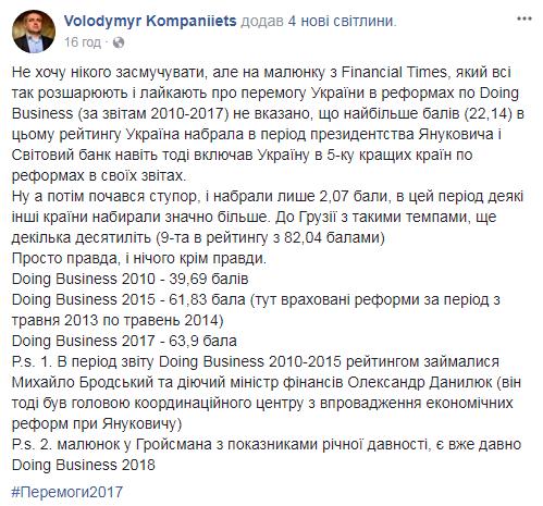 Украина в Doing Business