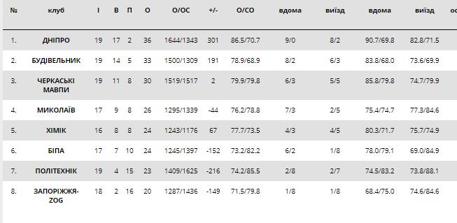 Лидер драматично одолел чемпиона: результаты Суперлиги Пари-Матч