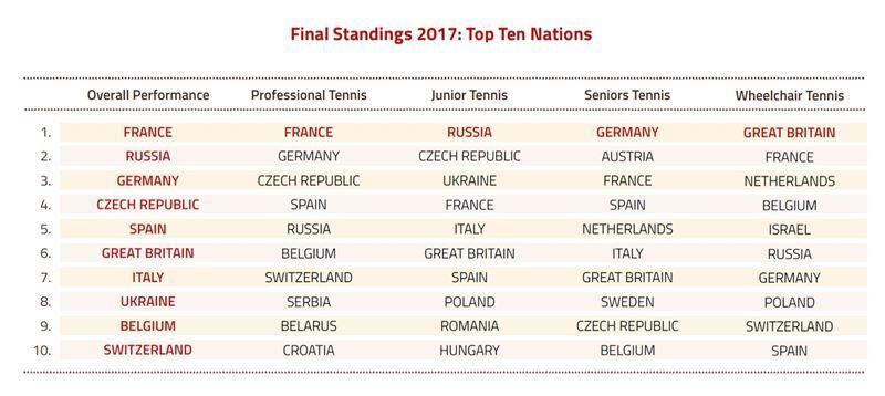Вперше в історії! Україна встановила вражаючий тенісний рекорд