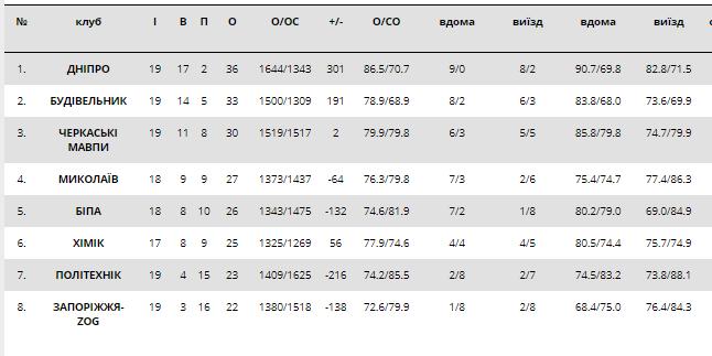 Сенсация тура: результаты Суперлиги Пари-Матч 21 января
