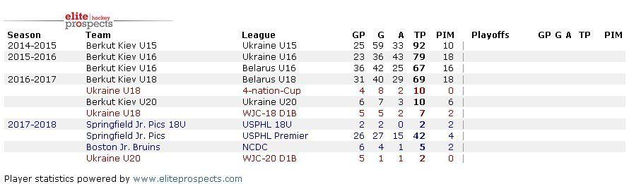 Вперше з 2007 року: українець творить історію в НХЛ