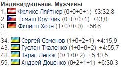 Україна стартувала на чемпіонаті Європи з біатлону: результати індивідуальної гонки