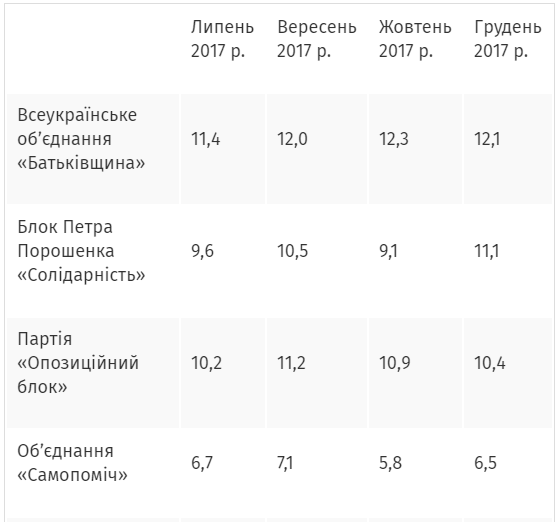 Партии Украины