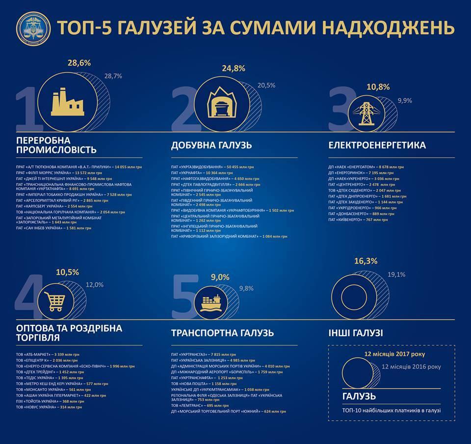 Газ, нефть, табак: в Украине определили, какие компании заплатили больше налогов