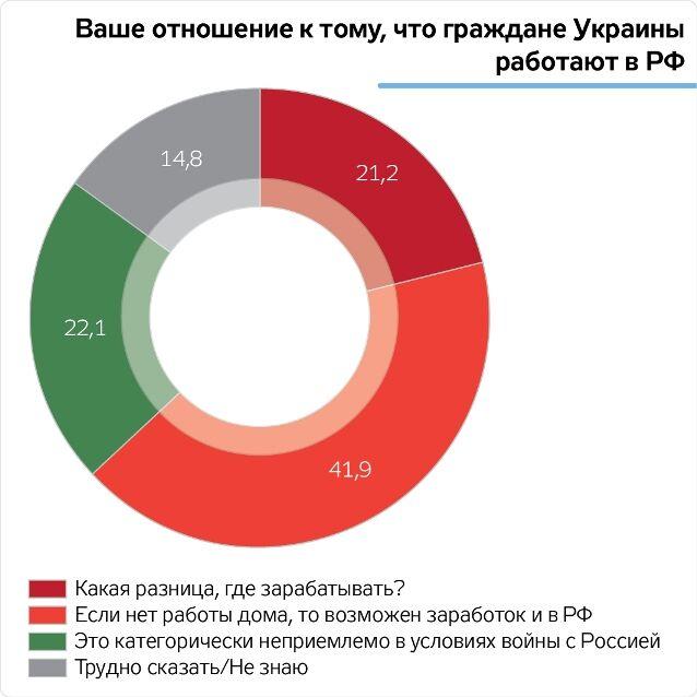 """""""Какая разница"""": большинство украинцев считают нормой работу в России"""