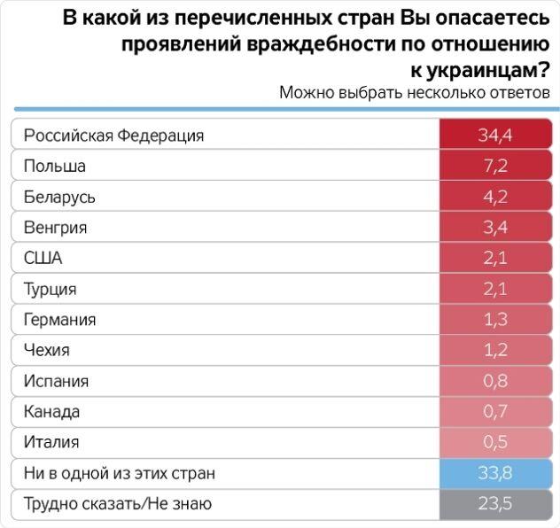 Кровотечение: почему украинцы покидают свою страну