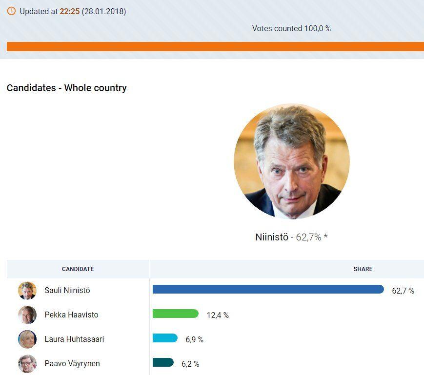 Выборы президента Финляндии: стал известен победитель