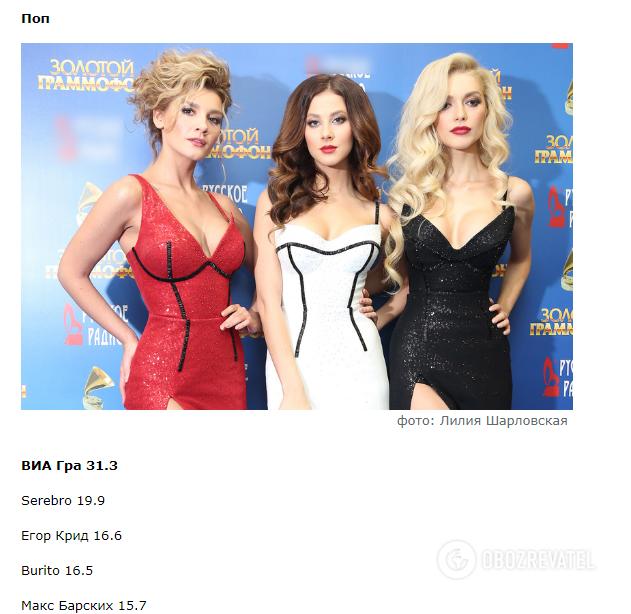 Українська поп-група отримала російську премію