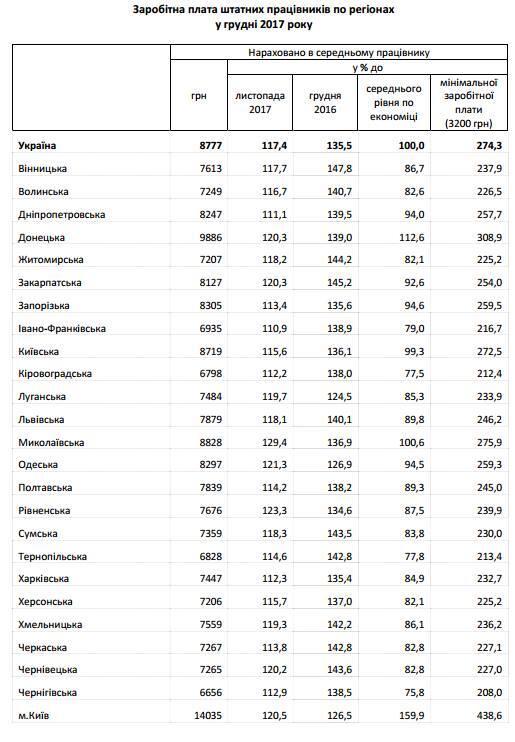 Средняя зарплата в Украине побила рекорд года: кто получает больше всех