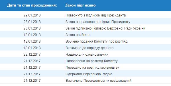 Допуск иностранных военных в Украину: Порошенко принял решение