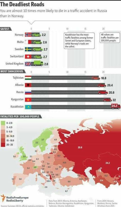 Смерть на дорогах: Украину сравнили со странами Европы