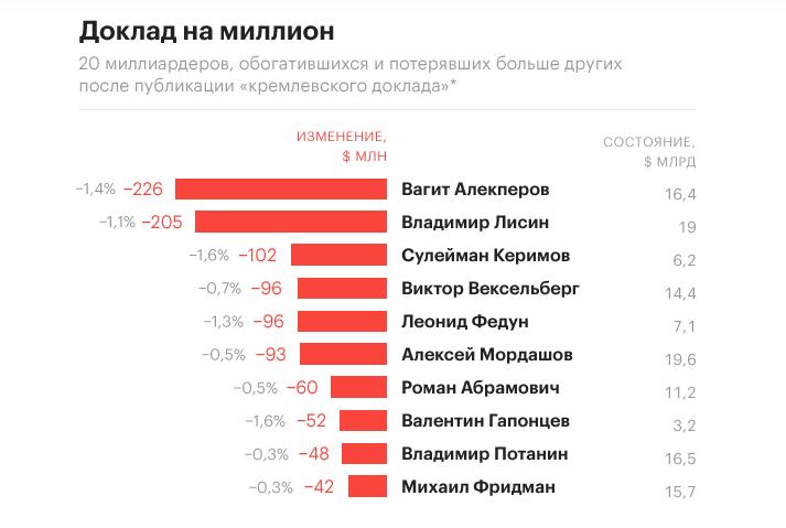 """Путін про """"кремлівську доповідь"""" США: """"Собака гавкає – караван іде"""" - Цензор.НЕТ 6365"""