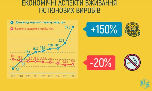 Доведеться розщедритися: скільки українці будуть викладати за сигарети