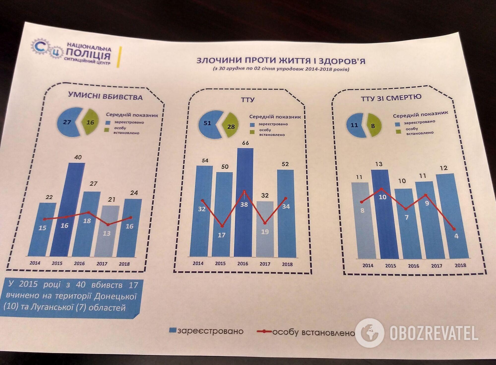 Что нашли по убийству Ноздровской: интервью главы криминальной полиции Украины