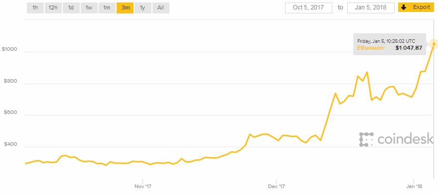 Конкурент Bitcoin? Популярная криптовалюта подорожала в несколько раз
