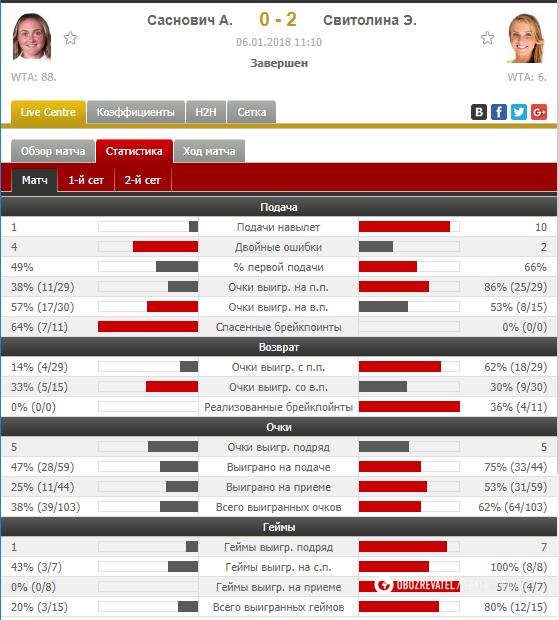 Світоліна з розгромом виграла супертурнір в Австралії