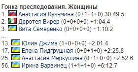 Україна завоювала сенсаційну медаль на Кубку світу з біатлону