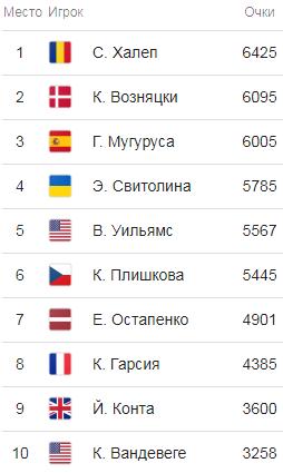Чемпіонська гонка: українка Світоліна очолила рейтинг кращих тенісисток світу