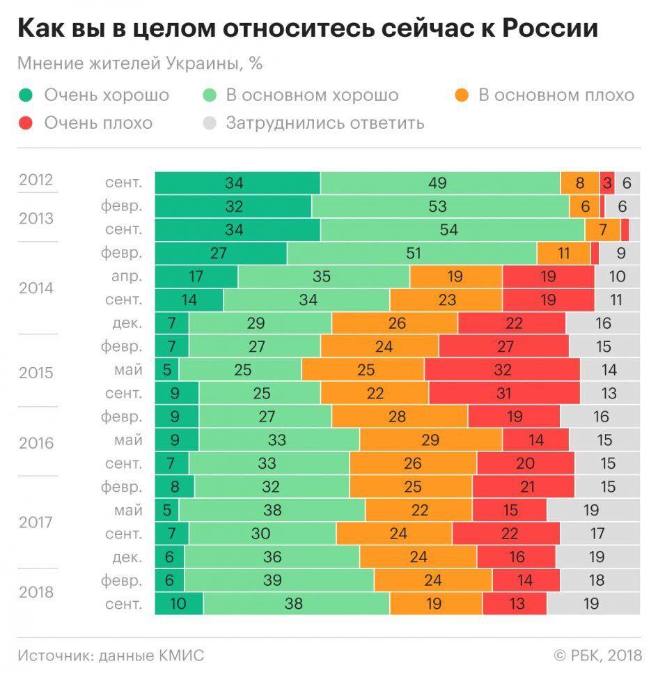 Кто кому брат: стало известно отношение россиян к Украине
