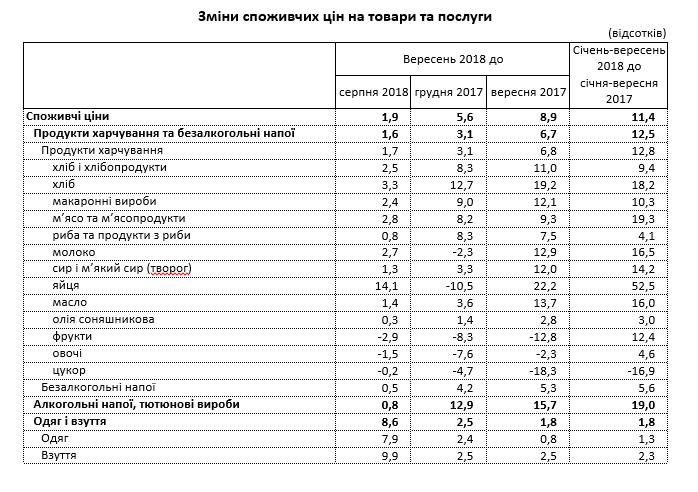 В Украине с начала сентября подскочили цены: известно на сколько