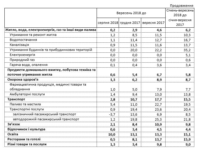 В Украине с начала сентября подскочили цены