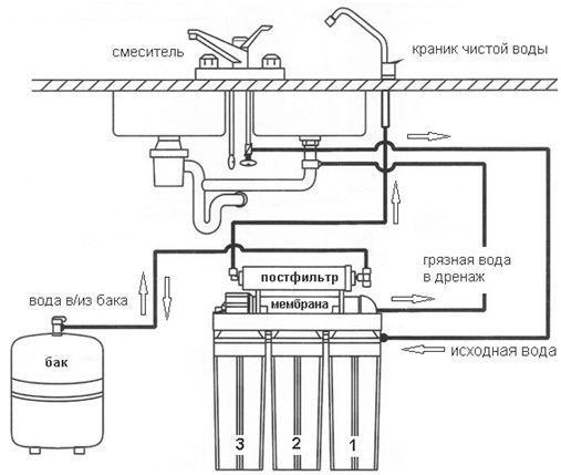 Система обратного осмоса – убивает или очищает воду? Узнай правду