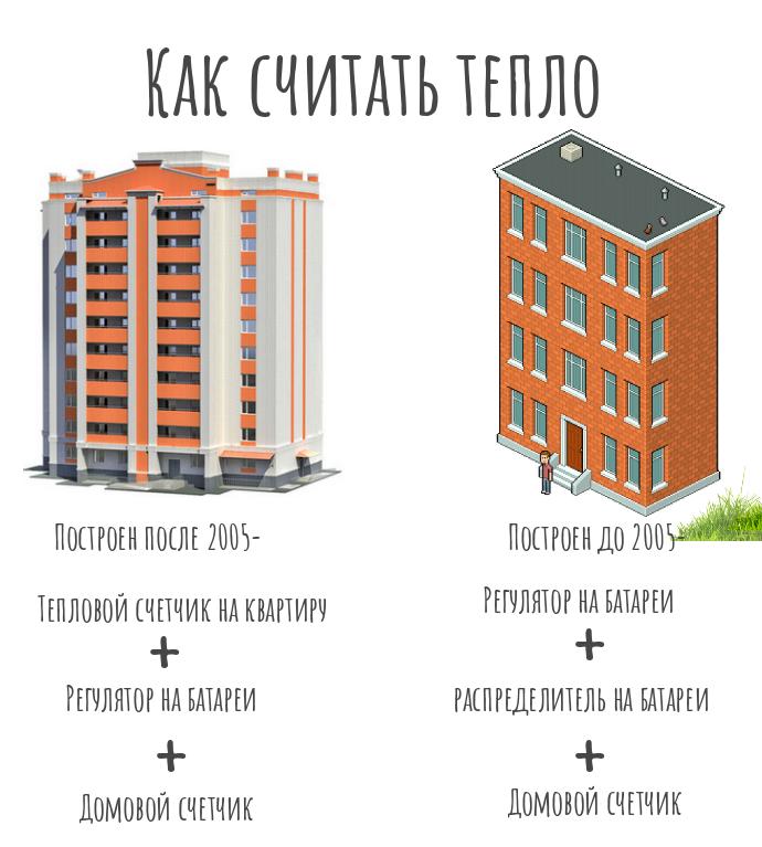 Счетчик на отопление - в каждую квартиру: сколько заплатим и как не попасть впросак
