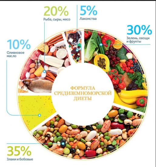 Названа найефективніша дієта осені