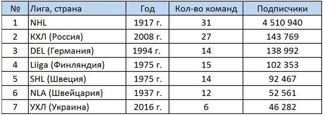 УХЛ вошла в топ-10 лиг мира