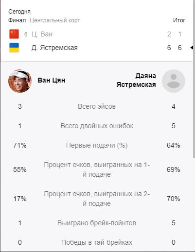 Одесситка с рекордом Украины сенсационно выиграла турнир WTA