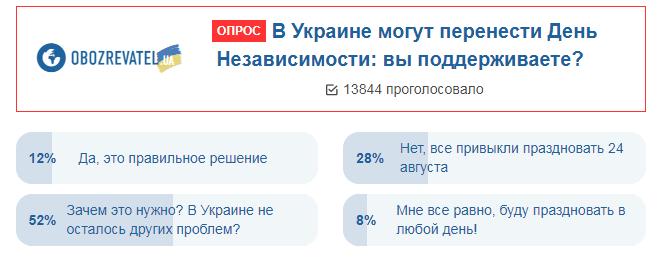 Українці висловилися про ''новий'' День Незалежності