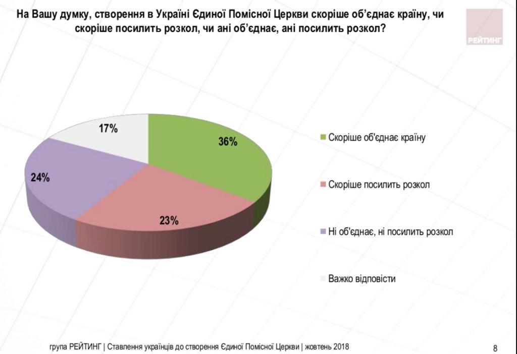 Единая церковь: сколько украинцев поддерживают Томос