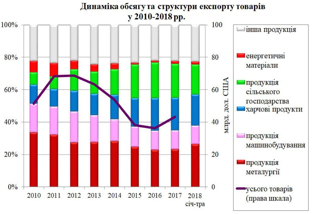 Хибна економічна політика не дає Україні розвиватися - Тимошенко