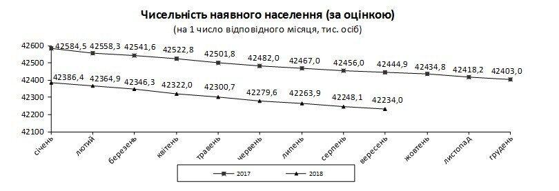 Население Украины продолжает сокращаться: свежие данные