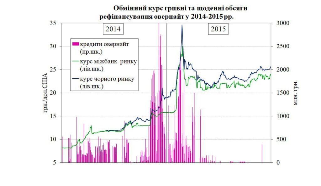 Тимошенко: пагубная политика НБУ привела к трехкратной девальвации гривни