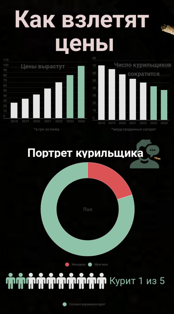 В Украине хотят снова повысить цены на сигареты: курильщикам придется раскошелиться