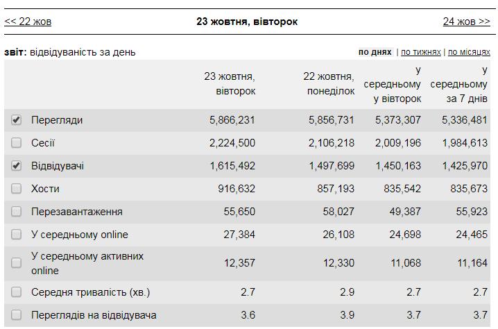 OBOZREVATEL с рекордом обошел все интернет-СМИ Украины